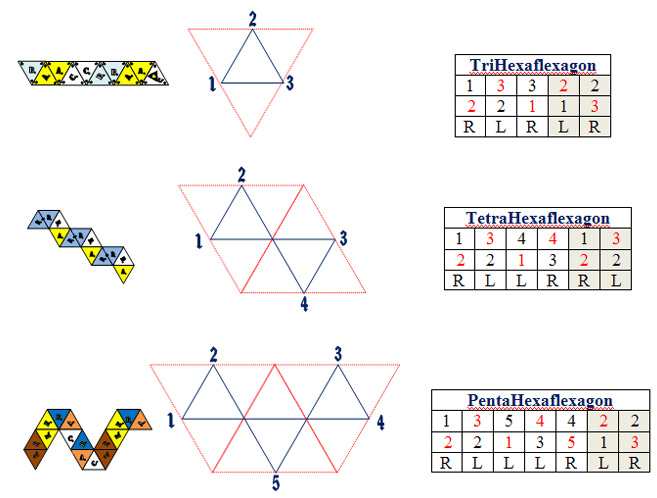 Hexaflexagon maps 3-5